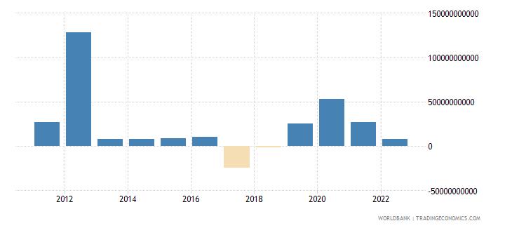 greece portfolio investment excluding lcfar bop us dollar wb data