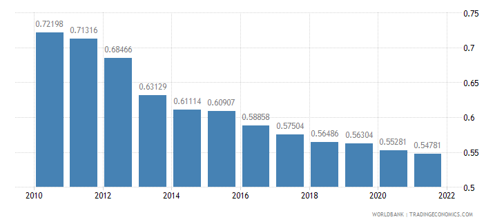 greece ppp conversion factor gdp lcu per international dollar wb data