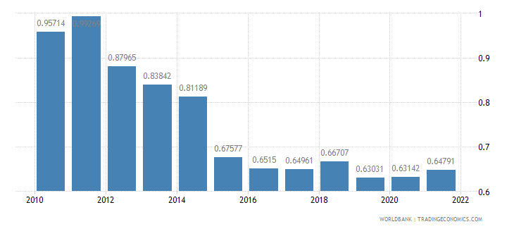 greece ppp conversion factor gdp to market exchange rate ratio wb data