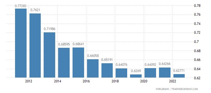 greece ppp conversion factor private consumption lcu per international dollar wb data
