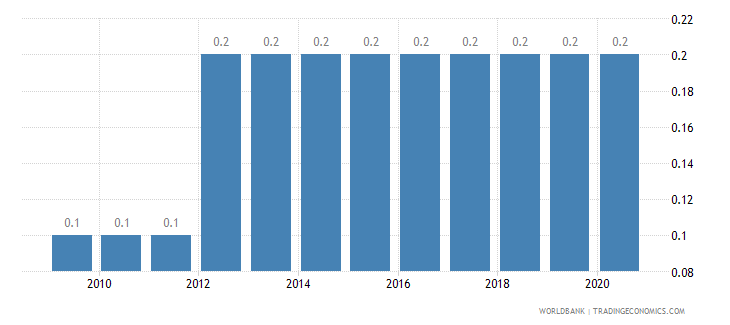 greece prevalence of hiv total percent of population ages 15 49 wb data