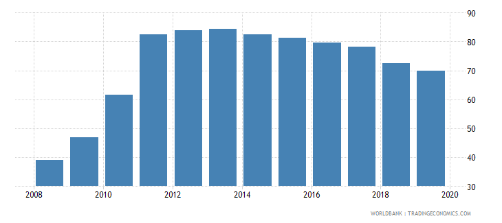 greece private credit bureau coverage percent of adults wb data