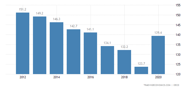 Greece Private Debt to GDP