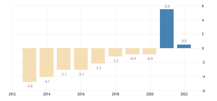 greece private sector credit flow consolidated eurostat data