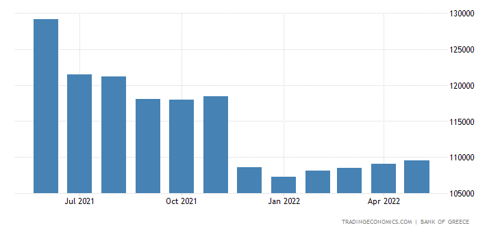 Greece Private Sector Credit