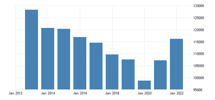 greece private sector debt loans non financial corporations eurostat data