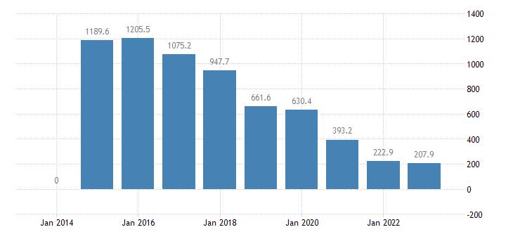 greece private sector debt loans non profit institutions serving households eurostat data