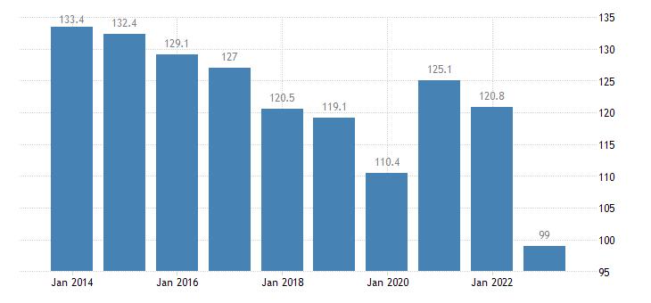 greece private sector debt non consolidated eurostat data