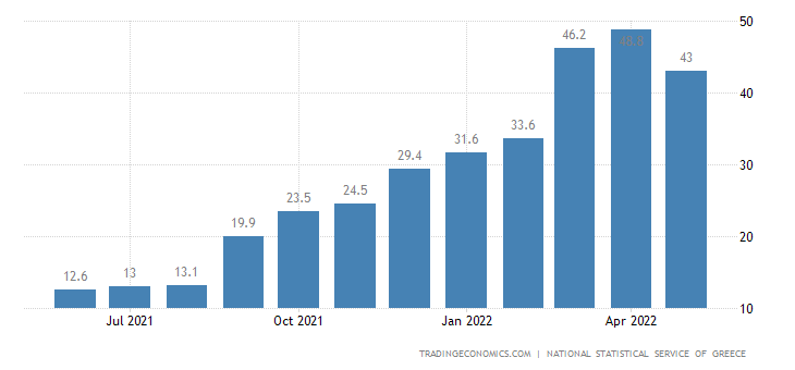 Greece Producer Prices Change