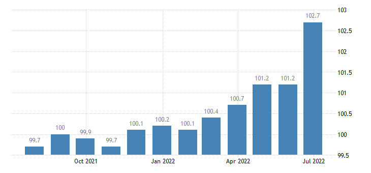 greece producer prices in industry manufacture of bakery farinaceous products eurostat data