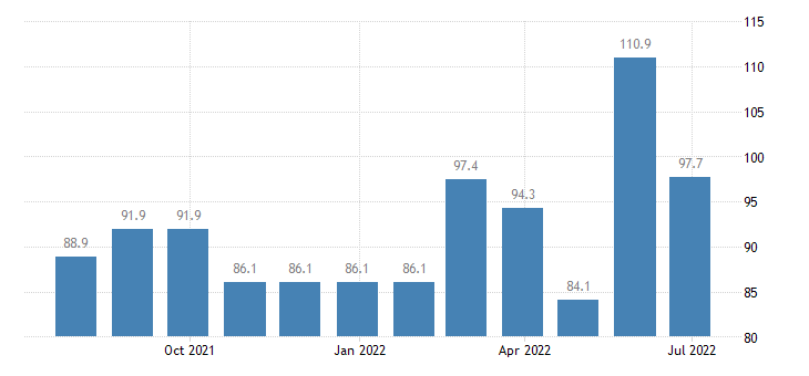 greece producer prices in industry manufacture of communication equipment eurostat data