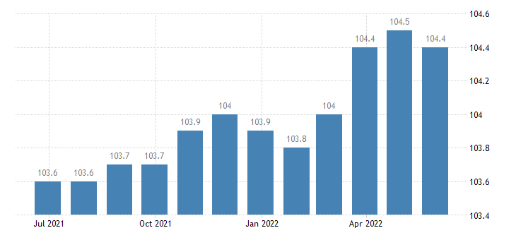greece producer prices in industry manufacture of furniture jewellery musical instruments toys repair installation of machinery equipment eurostat data
