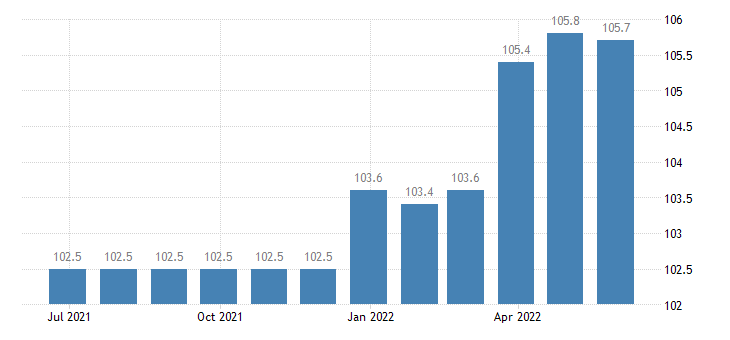 greece producer prices in industry manufacture of machinery equipment n e c eurostat data