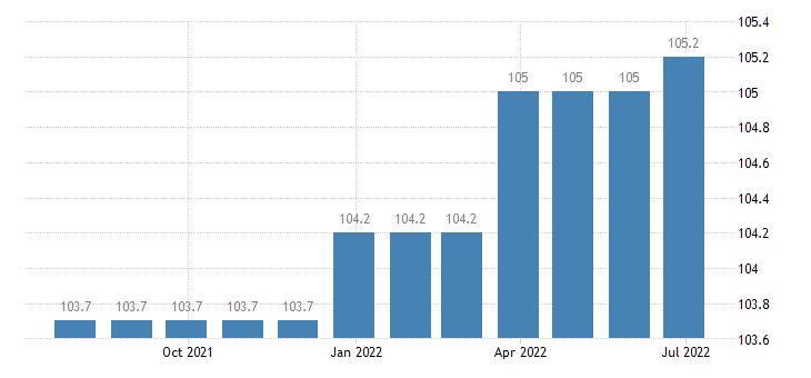 greece producer prices in industry manufacture of metal forming machinery machine tools eurostat data
