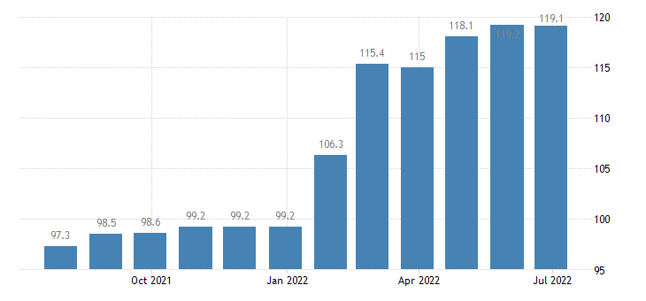 greece producer prices in industry manufacture of other chemical products eurostat data