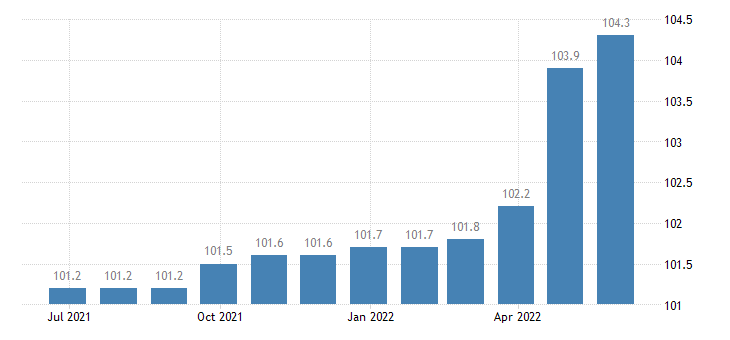 greece producer prices in industry manufacture of other food products eurostat data
