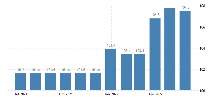 greece producer prices in industry manufacture of other general purpose machinery eurostat data