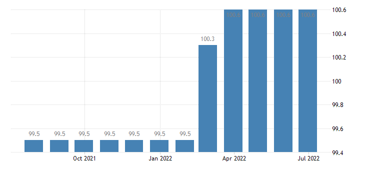 greece producer prices in industry manufacture of other special purpose machinery eurostat data