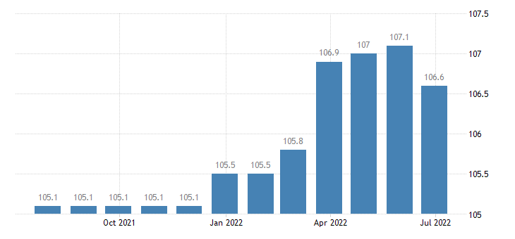 greece producer prices in industry manufacture of other textiles eurostat data