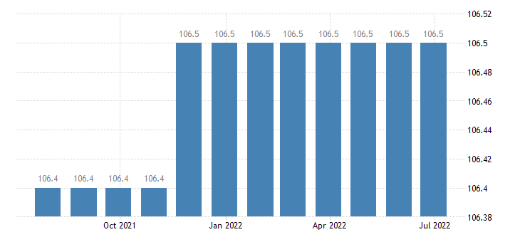 greece producer prices in industry manufacture of paints varnishes similar coatings printing ink mastics eurostat data