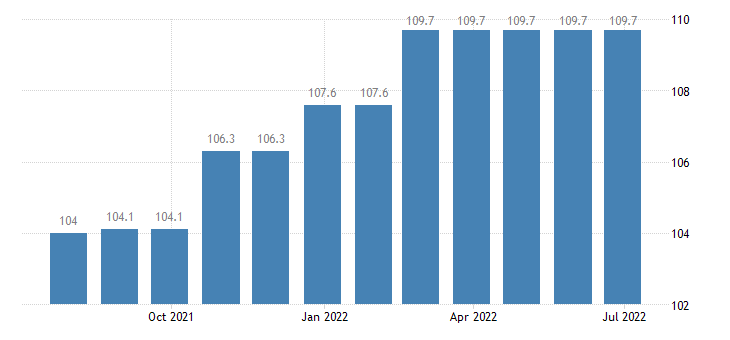 greece producer prices in industry manufacture of transport equipment n e c eurostat data
