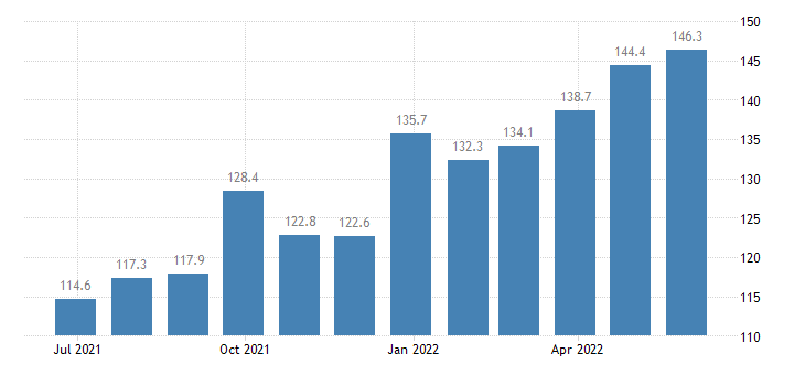 greece producer prices in industry manufacture of tubes pipes hollow profiles related fittings of steel eurostat data