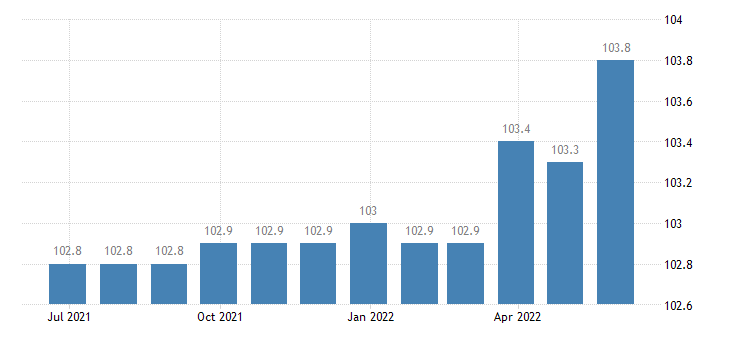 greece producer prices in industry manufacture of wearing apparel except fur apparel eurostat data