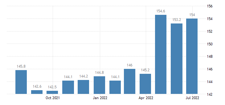 greece producer prices in industry manufacture of wiring wiring devices eurostat data