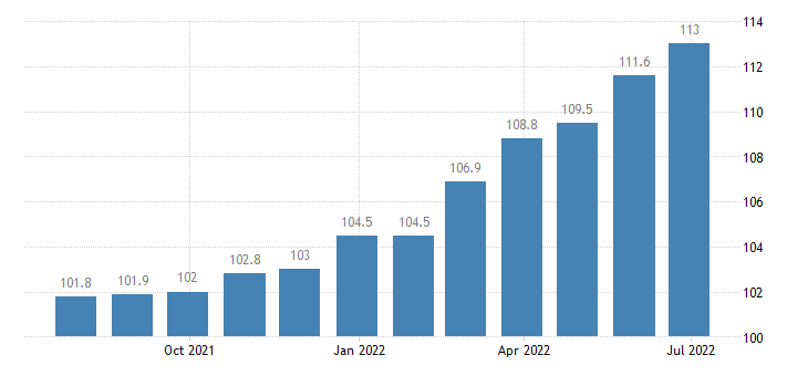 greece producer prices in industry manufacture of wood paper printing reproduction eurostat data