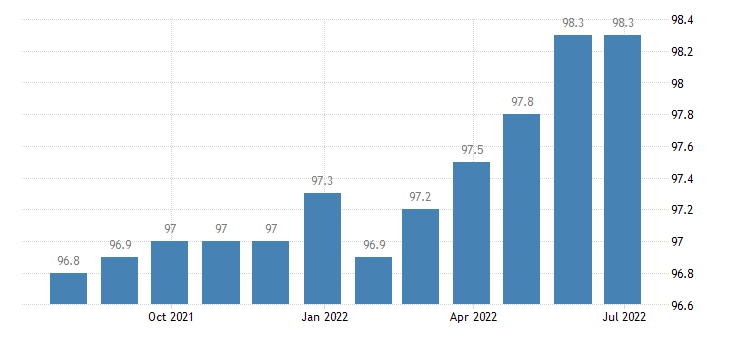 greece producer prices in industry mig consumer goods except food beverages tobacco eurostat data
