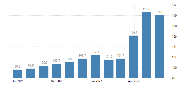 greece producer prices in industry processing preserving of meat production of meat products eurostat data