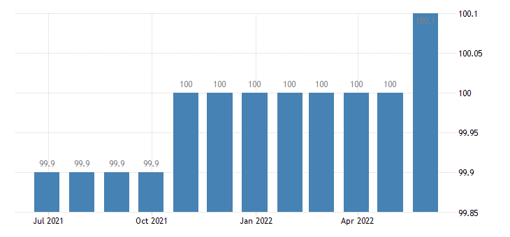 greece producer prices in industry weaving of textiles eurostat data