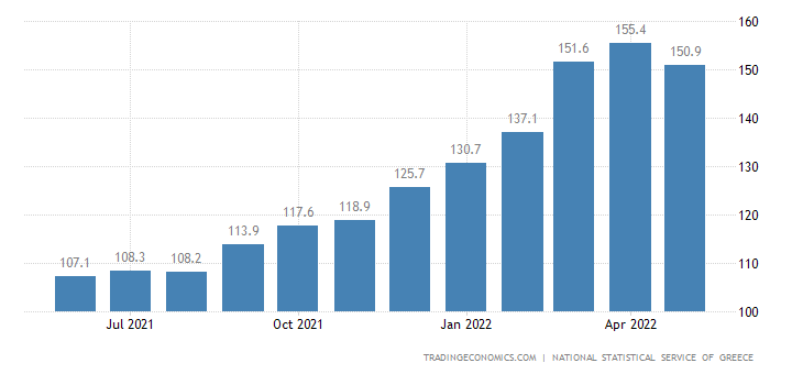 Greece Producer Prices