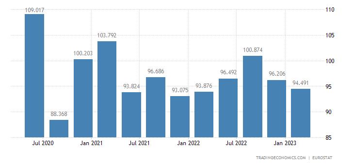 Greece Productivity