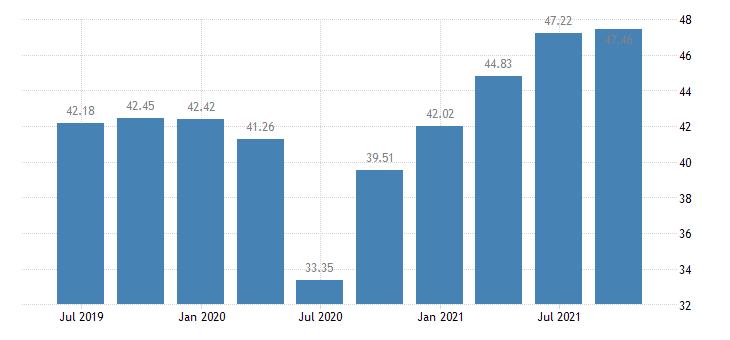 greece profit share of non financial corporations eurostat data