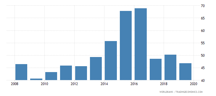 greece provisions to nonperforming loans percent wb data