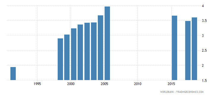 greece public spending on education total percent of gdp wb data