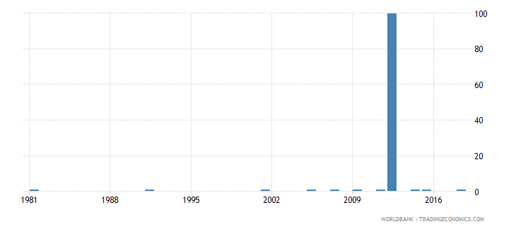 greece ratio of young literate females to males percent ages 15 24 wb data