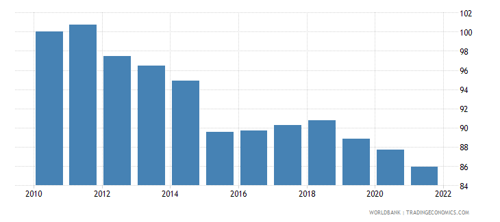 greece real effective exchange rate index 2000  100 wb data