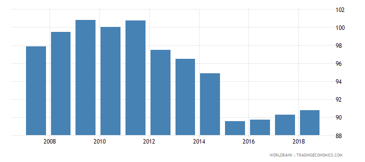 greece real effective exchange rate wb data