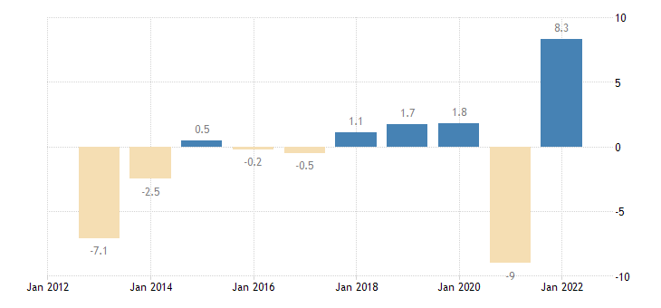 greece real gdp growth rate eurostat data