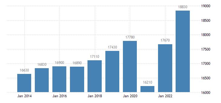 greece real gdp per capita eurostat data