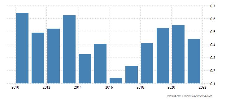 greece regulatory quality estimate wb data