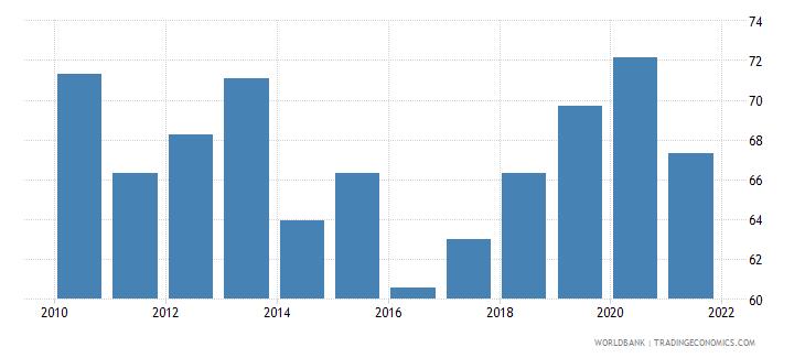 greece regulatory quality percentile rank wb data