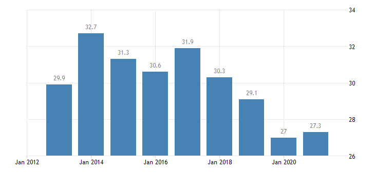 greece relative median at risk of poverty gap eurostat data