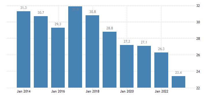 greece relative median at risk of poverty risk gap 16 years or over eurostat data