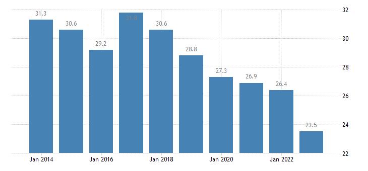 greece relative median at risk of poverty risk gap 18 years or over eurostat data