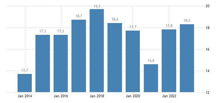 greece relative median poverty risk gap 65 years or over eurostat data