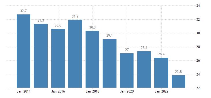 greece relative median poverty risk gap eurostat data