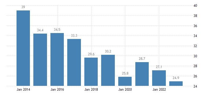 greece relative median poverty risk gap less than 18 years eurostat data